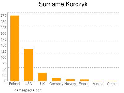Surname Korczyk