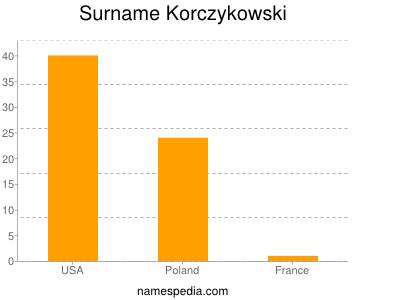 Surname Korczykowski