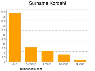 Surname Kordahi