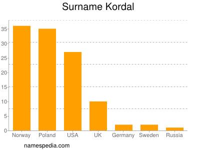 Surname Kordal