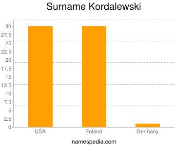 Surname Kordalewski