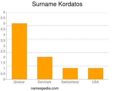 Surname Kordatos