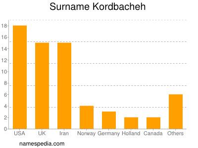 Surname Kordbacheh