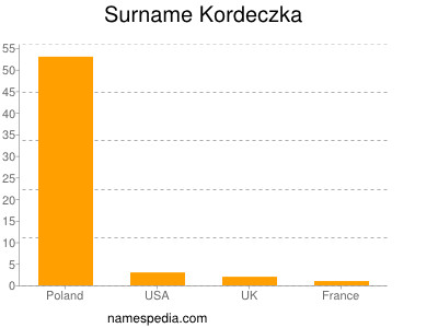 Surname Kordeczka