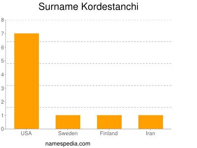 Surname Kordestanchi