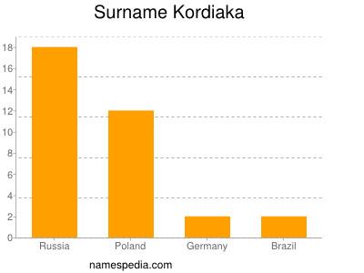 Surname Kordiaka