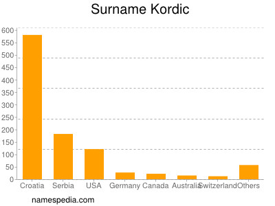 Surname Kordic