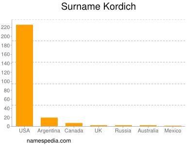 Surname Kordich
