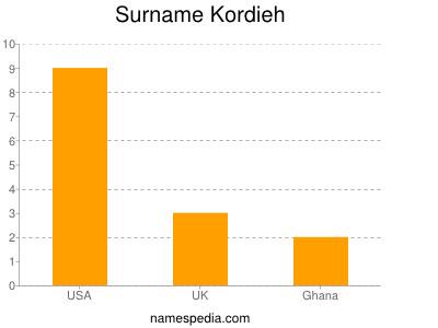 Surname Kordieh
