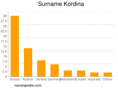 Surname Kordina