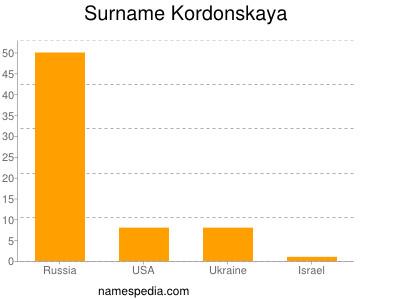 Surname Kordonskaya
