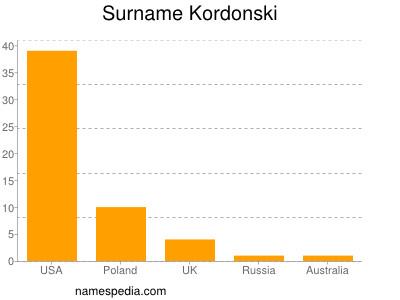 Surname Kordonski