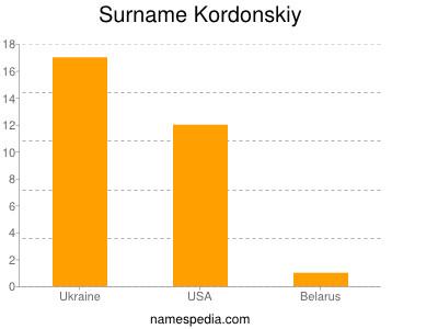 Surname Kordonskiy