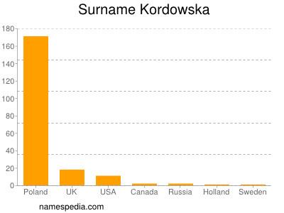 Surname Kordowska