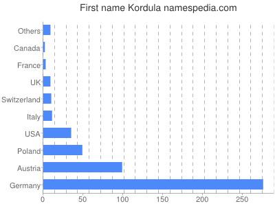 Given name Kordula