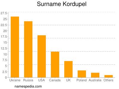 Surname Kordupel