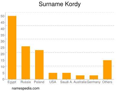 Surname Kordy