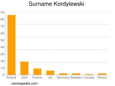 Surname Kordylewski