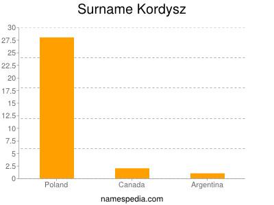 Surname Kordysz