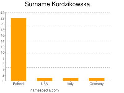 Surname Kordzikowska