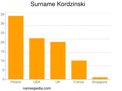Surname Kordzinski