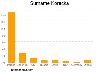 Surname Korecka