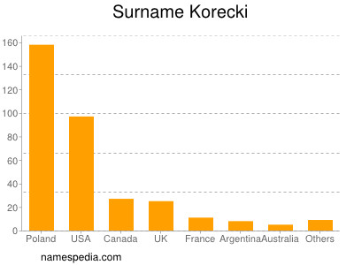 Surname Korecki