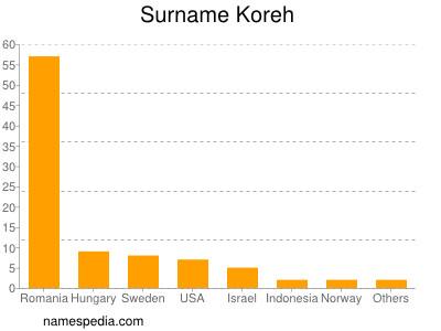 Surname Koreh