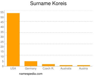 Surname Koreis