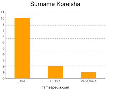 Familiennamen Koreisha