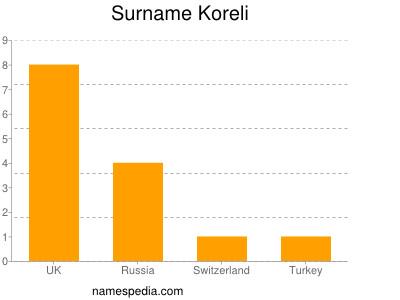 Surname Koreli