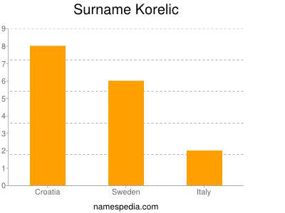 Surname Korelic