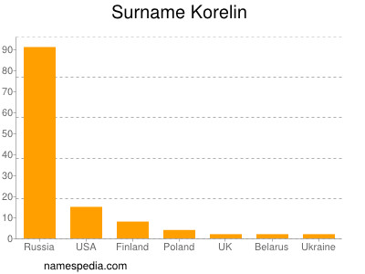 Surname Korelin