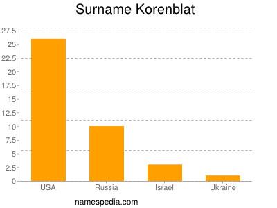 Surname Korenblat