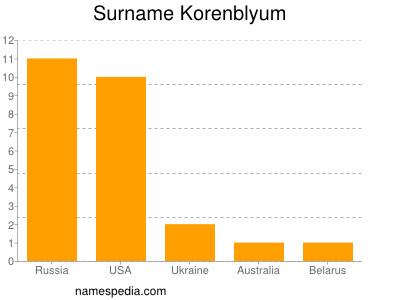 Surname Korenblyum