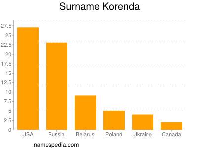 Surname Korenda
