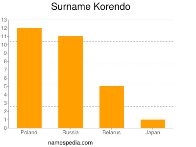 Surname Korendo