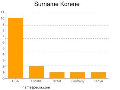 Surname Korene