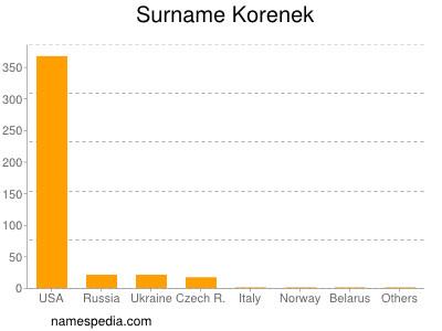 Surname Korenek