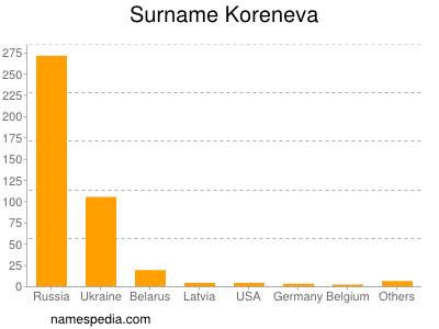 Surname Koreneva
