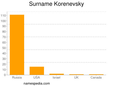 Surname Korenevsky