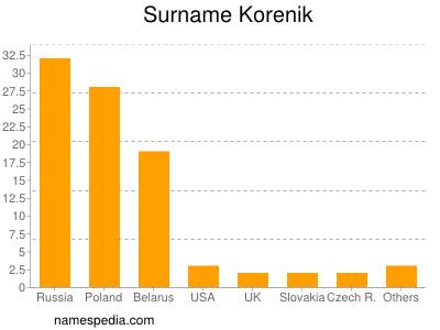 Surname Korenik