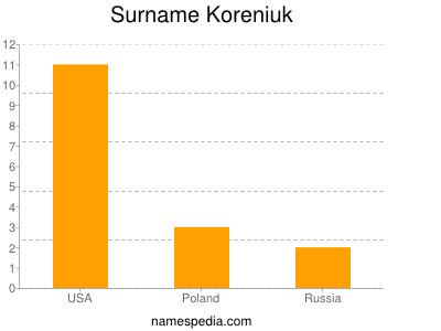 Surname Koreniuk