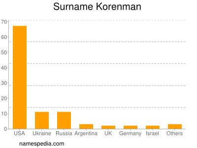 Surname Korenman