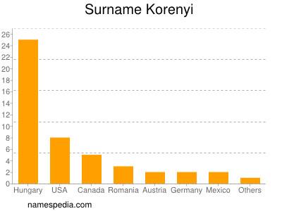 Surname Korenyi