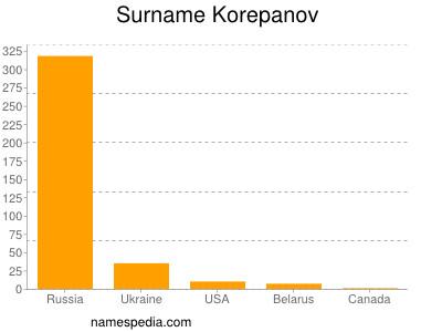 Surname Korepanov