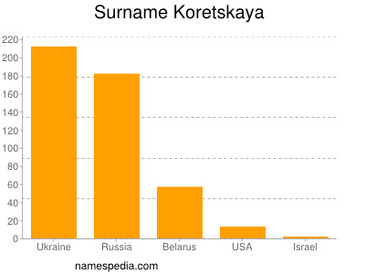 Surname Koretskaya