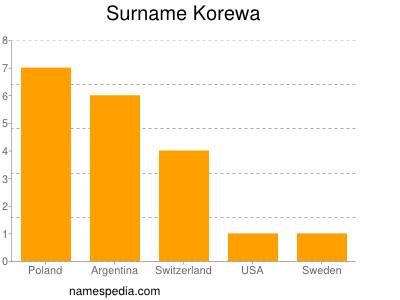 Surname Korewa