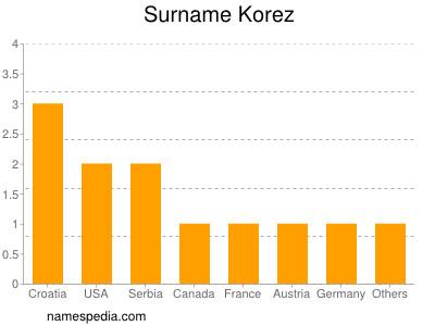 Surname Korez