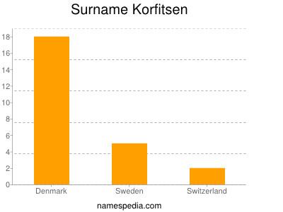 Surname Korfitsen